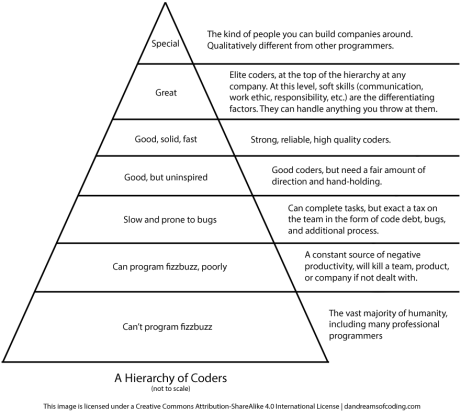 Hierarchy of Coders